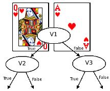 Blackjack genetic algorithm